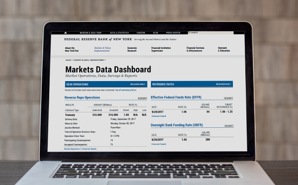 Markets Data Dashboard
