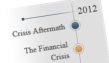 Interactive Timeline: The Federal Reserve and the Financial Crisis