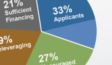 2011 Small Business Credit Survey