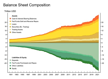 Balance Sheet Composition