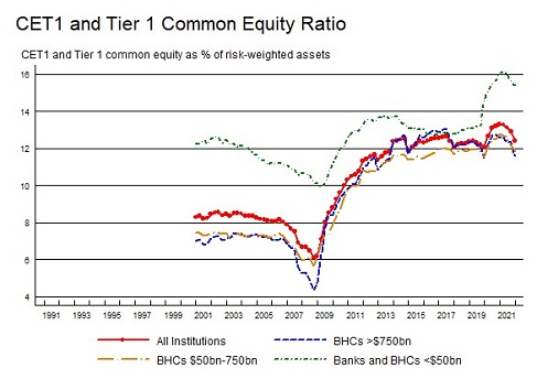 Tier 1 Common Equity Ratio