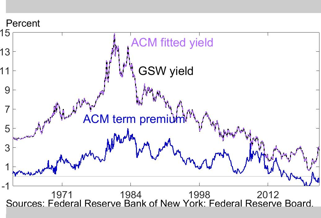Ten-Year Treasury Term Premium and Yield Fit Chart