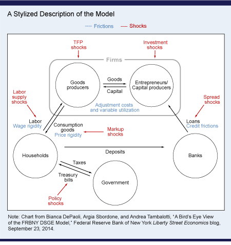 DSGE: stylized description of a model
