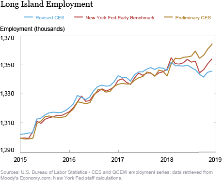 Just Released: New Regional Employment Data Now Available